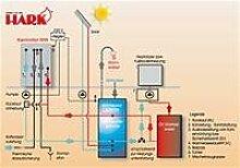 Anschlusszubehör Paket 4 Solar für Hark