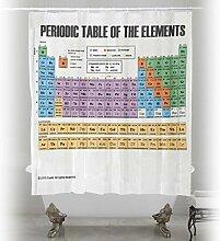 BBFhome Aktualisiert Periodensystem der Elemente