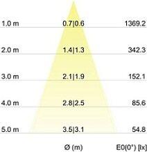 Brumberg 12262023 12262023 LED-Einbauleuchte