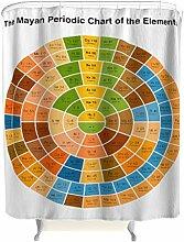 Das Maya-Periodensystem der Elemente