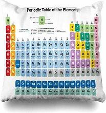 Dekokissenbezüge Kupfer Actinides Periodensystem