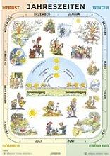 Jahreszeiten. Poster gerollt